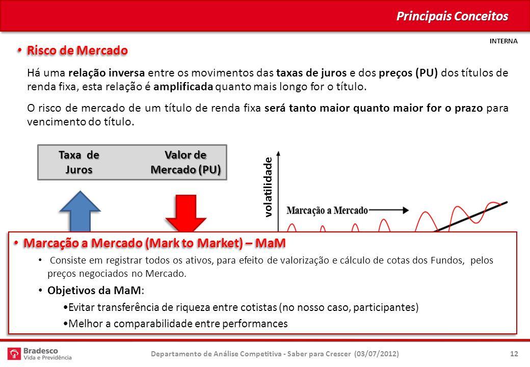 INTERNA Principais Conceitos Risco de Mercado Risco de Mercado Há uma relação inversa entre os movimentos das taxas de juros e dos preços (PU) dos títulos de renda fixa, esta relação é amplificada quanto mais longo for o título.