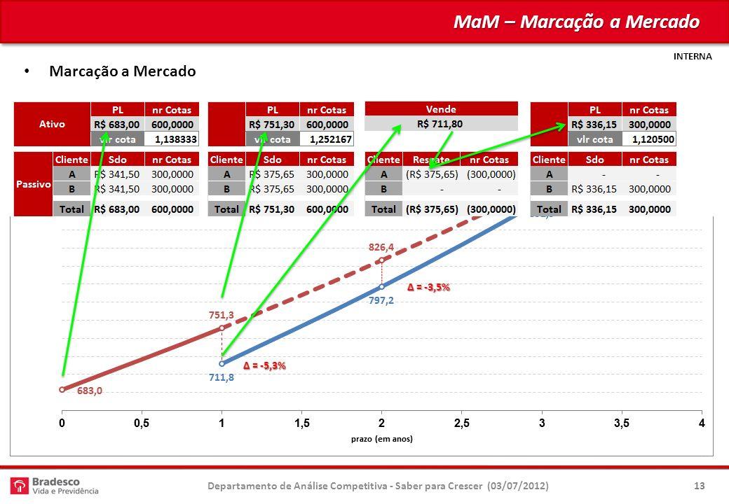 INTERNA = -5,3% = -5,3% = -3,5% = -3,5% = -1,8% = -1,8% MaM – Marcação a Mercado Departamento de Análise Competitiva - Saber para Crescer (03/07/2012)13 Marcação a Mercado