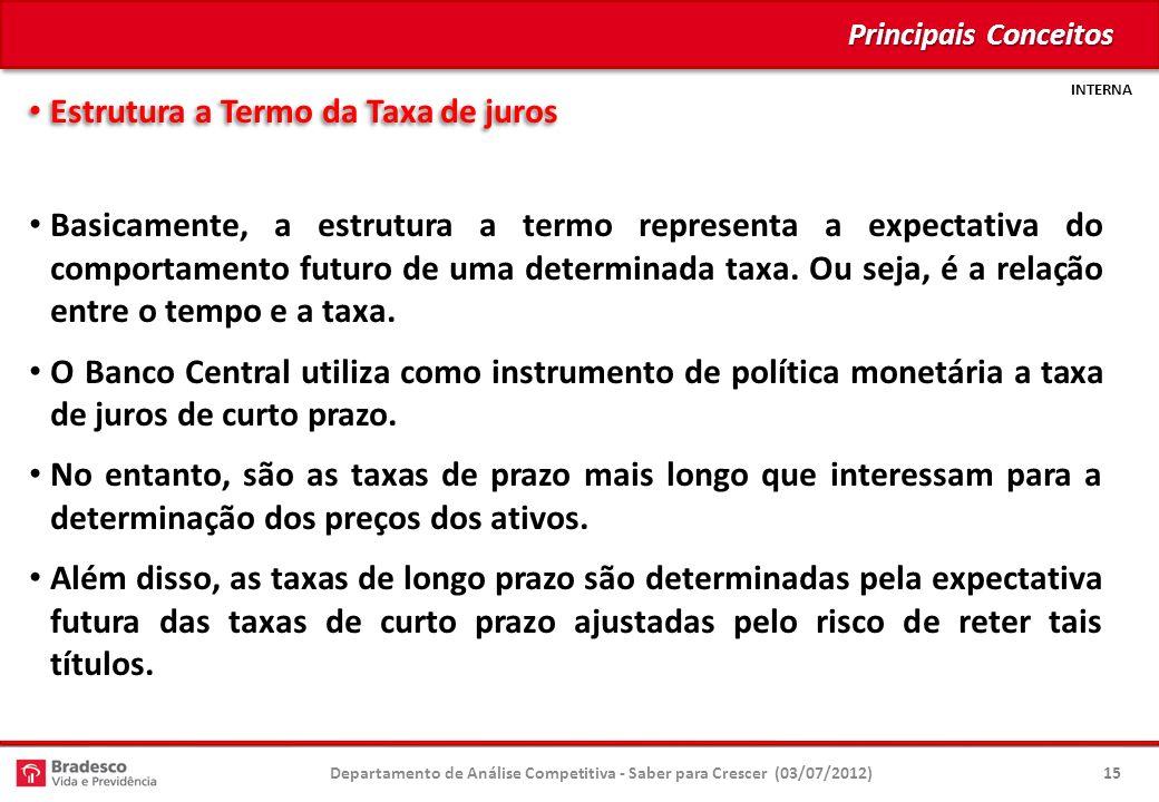 INTERNA Estrutura a Termo da Taxa de juros Estrutura a Termo da Taxa de juros Basicamente, a estrutura a termo representa a expectativa do comportamento futuro de uma determinada taxa.