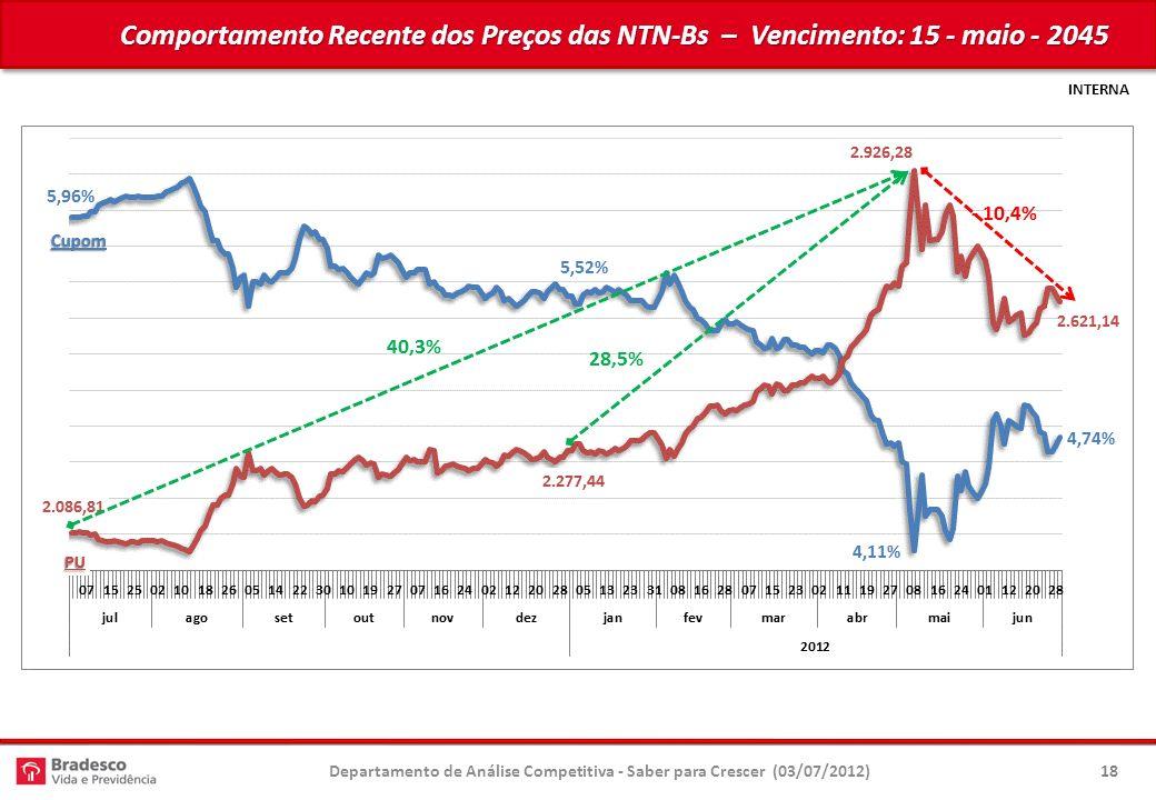 INTERNA Comportamento Recente dos Preços das NTN-Bs – Vencimento: 15 - maio - 2045 Departamento de Análise Competitiva - Saber para Crescer (03/07/2012)18