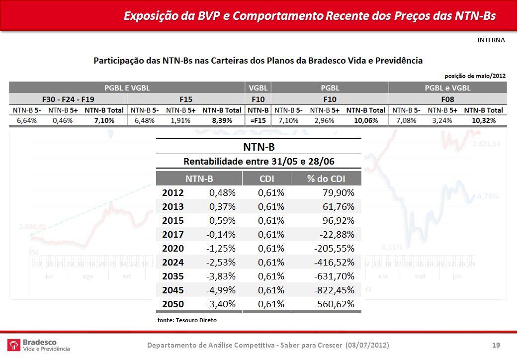 INTERNA Exposição da BVP e Comportamento Recente dos Preços das NTN-Bs Departamento de Análise Competitiva - Saber para Crescer (03/07/2012)19