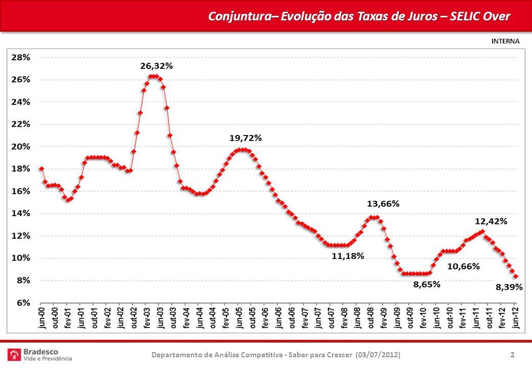 Conjuntura– Evolução das Taxas de Juros – SELIC Over Departamento de Análise Competitiva - Saber para Crescer (03/07/2012)2
