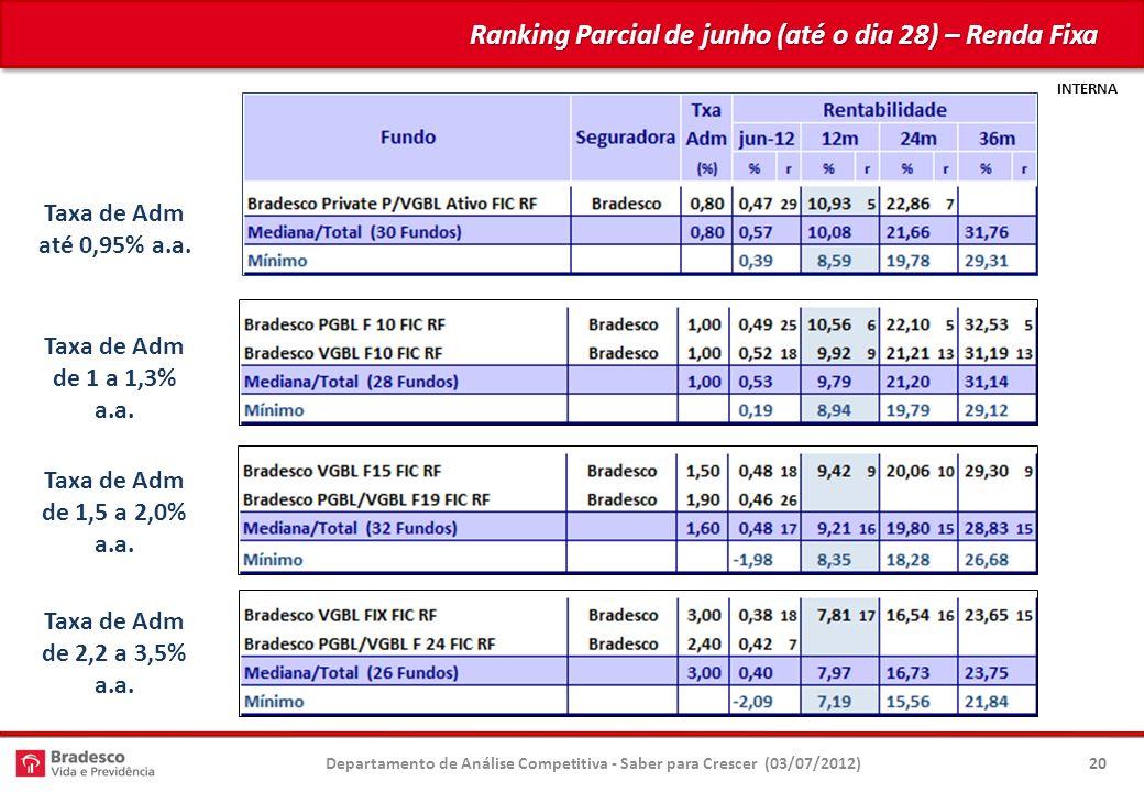 INTERNA Ranking Parcial de junho (até o dia 28) – Renda Fixa Departamento de Análise Competitiva - Saber para Crescer (03/07/2012)20 Taxa de Adm até 0,95% a.a.
