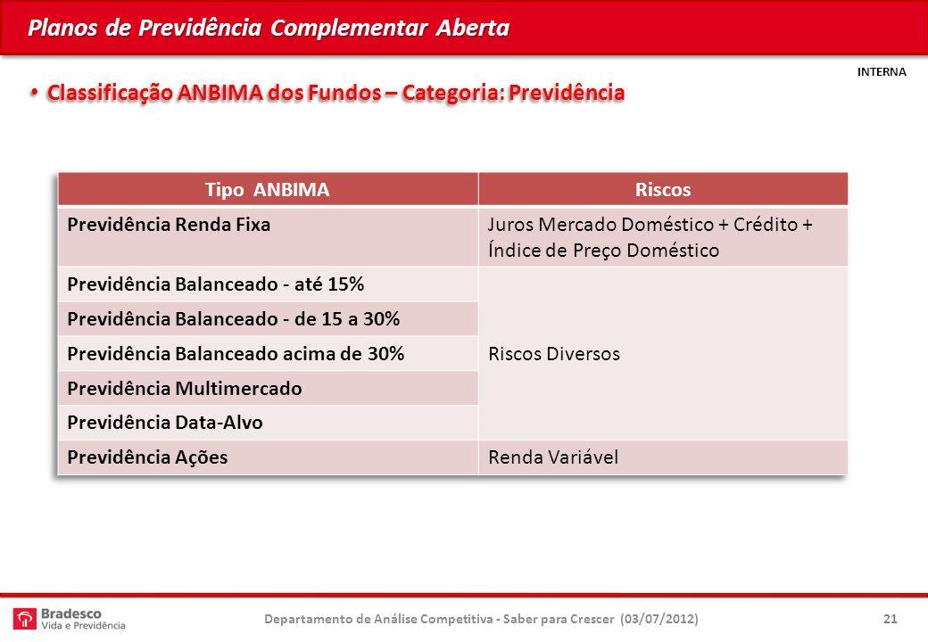 INTERNA Planos de Previdência Complementar Aberta Classificação ANBIMA dos Fundos – Categoria: Previdência Classificação ANBIMA dos Fundos – Categoria: Previdência 21Departamento de Análise Competitiva - Saber para Crescer (03/07/2012)