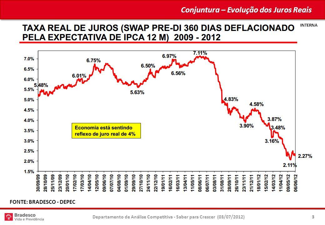 INTERNA Conjuntura – Evolução dos Juros Reais Departamento de Análise Competitiva - Saber para Crescer (03/07/2012)3 FONTE: BRADESCO - DEPEC