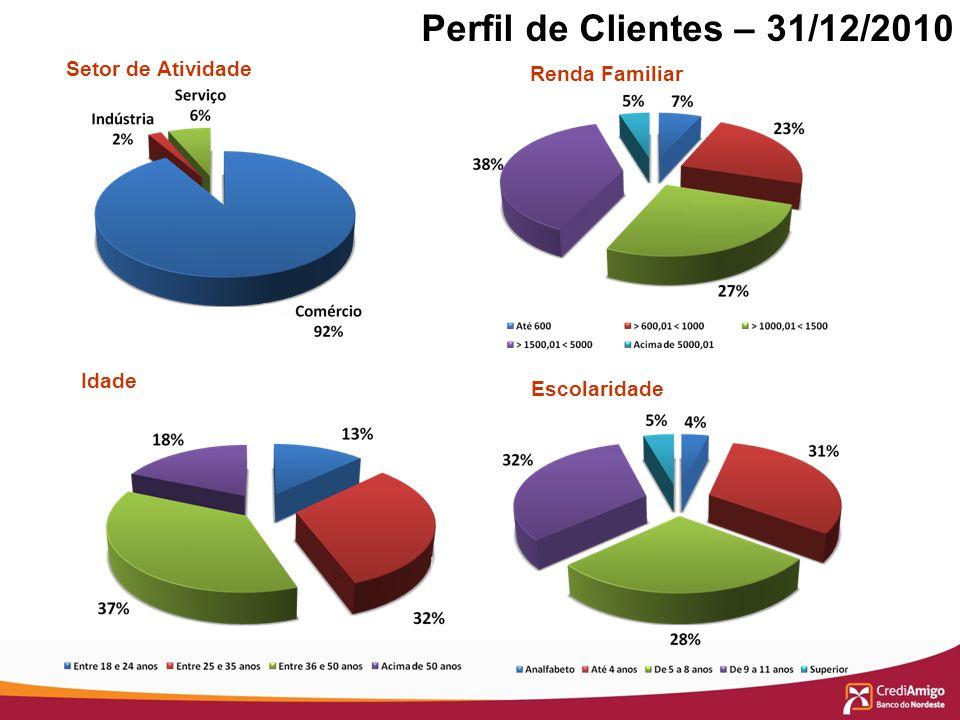 Perfil de Clientes – 31/12/2010 Setor de Atividade Renda Familiar Idade Escolaridade