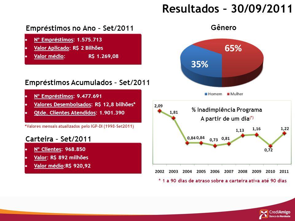 Resultados – 30/09/2011 *Valores mensais atualizados pelo IGP-DI (1998-Set2011) Empréstimos no Ano – Set/2011 Empréstimos Acumulados – Set/2011 Cartei