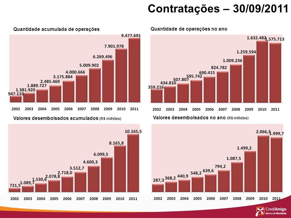 Quantidade acumulada de operações Valores desembolsados acumulados (R$ milhões) Quantidade de operações no ano Valores desembolsados no ano (R$ milhõe