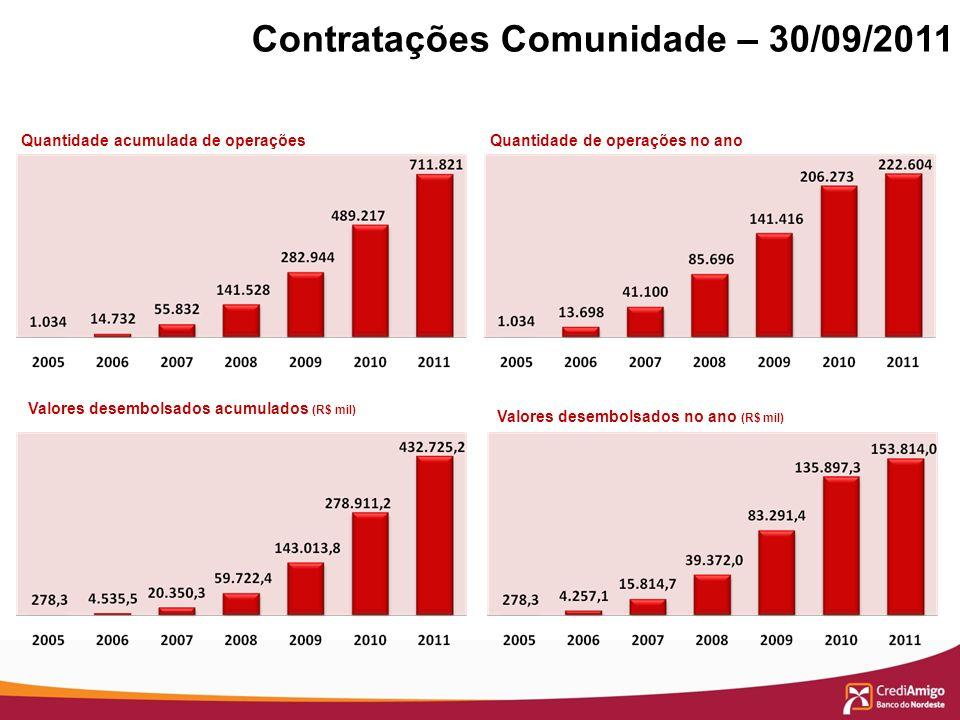 Contratações Comunidade – 30/09/2011 Quantidade acumulada de operações Valores desembolsados acumulados (R$ mil) Quantidade de operações no ano Valore
