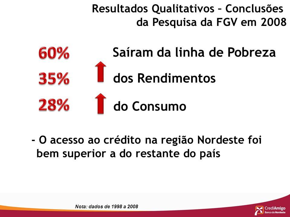 Resultados Qualitativos – Conclusões da Pesquisa da FGV em 2008 Saíram da linha de Pobreza dos Rendimentos do Consumo - O acesso ao crédito na região