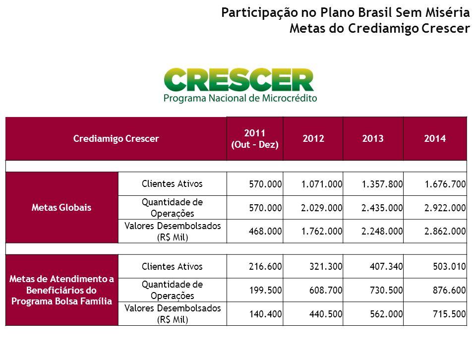 Crediamigo Crescer 2011 (Out – Dez) 201220132014 Metas Globais Clientes Ativos 570.0001.071.0001.357.8001.676.700 Quantidade de Operações 570.0002.029
