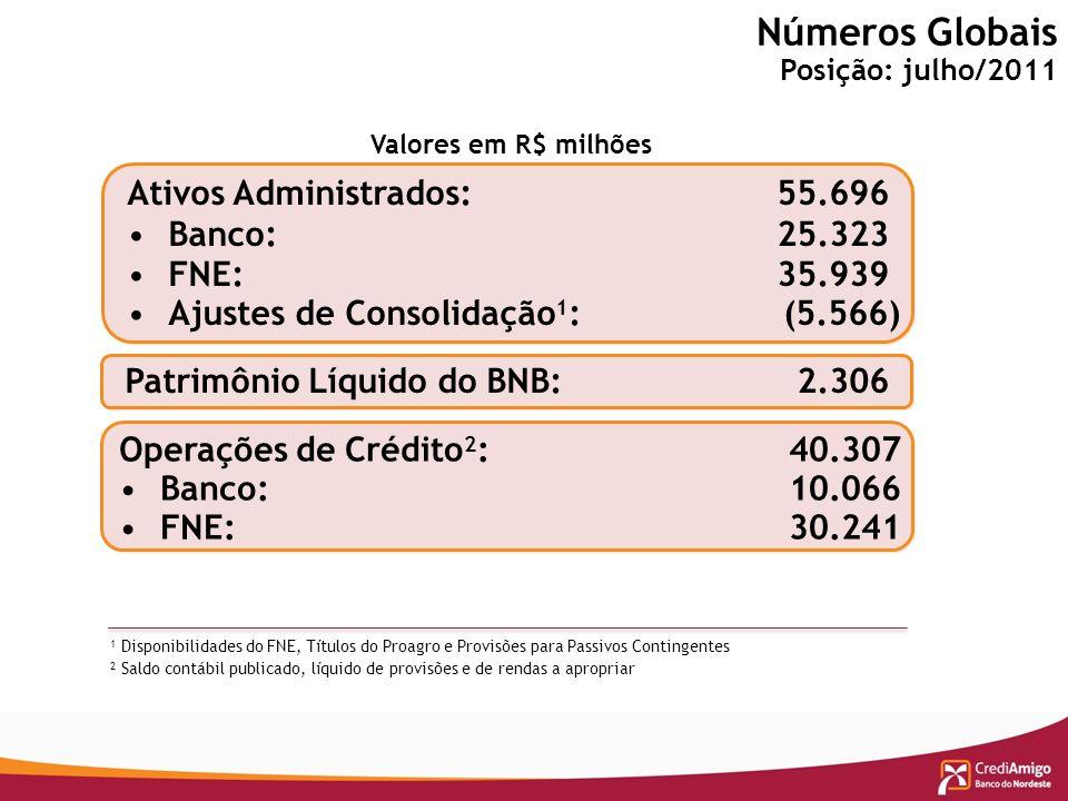 Resultados Qualitativos – Conclusões da Pesquisa da FGV em 2008 Saíram da linha de Pobreza dos Rendimentos do Consumo - O acesso ao crédito na região Nordeste foi bem superior a do restante do país Nota: dados de 1998 a 2008