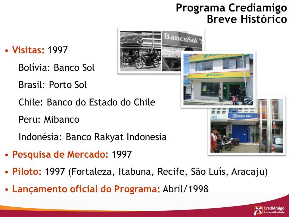 Visitas: 1997 Bolívia: Banco Sol Brasil: Porto Sol Chile: Banco do Estado do Chile Peru: Mibanco Indonésia: Banco Rakyat Indonesia Pesquisa de Mercado