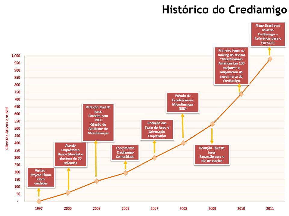 Histórico do Crediamigo Visitas - Projeto Piloto cinco unidades Acordo Empréstimo Banco Mundial e abertura de 35 unidades Redução taxa de juros Parcei