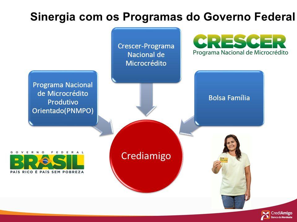 Sinergia com os Programas do Governo Federal Crediamigo Programa Nacional de Microcrédito Produtivo Orientado(PNMPO) Crescer-Programa Nacional de Micr