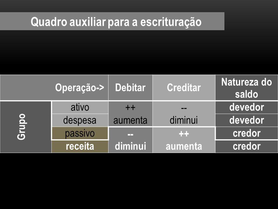 Quadro auxiliar para a escrituração Operação->DebitarCreditar Natureza do saldo Grupo ativo ++ aumenta -- diminui devedor despesa devedor passivo -- d