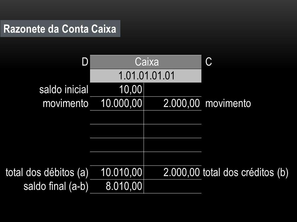Razonete da Conta Caixa D Caixa C 1.01.01.01.01 saldo inicial 10,00 movimento 10.000,00 2.000,00 movimento total dos débitos (a) 10.010,00 2.000,00tot