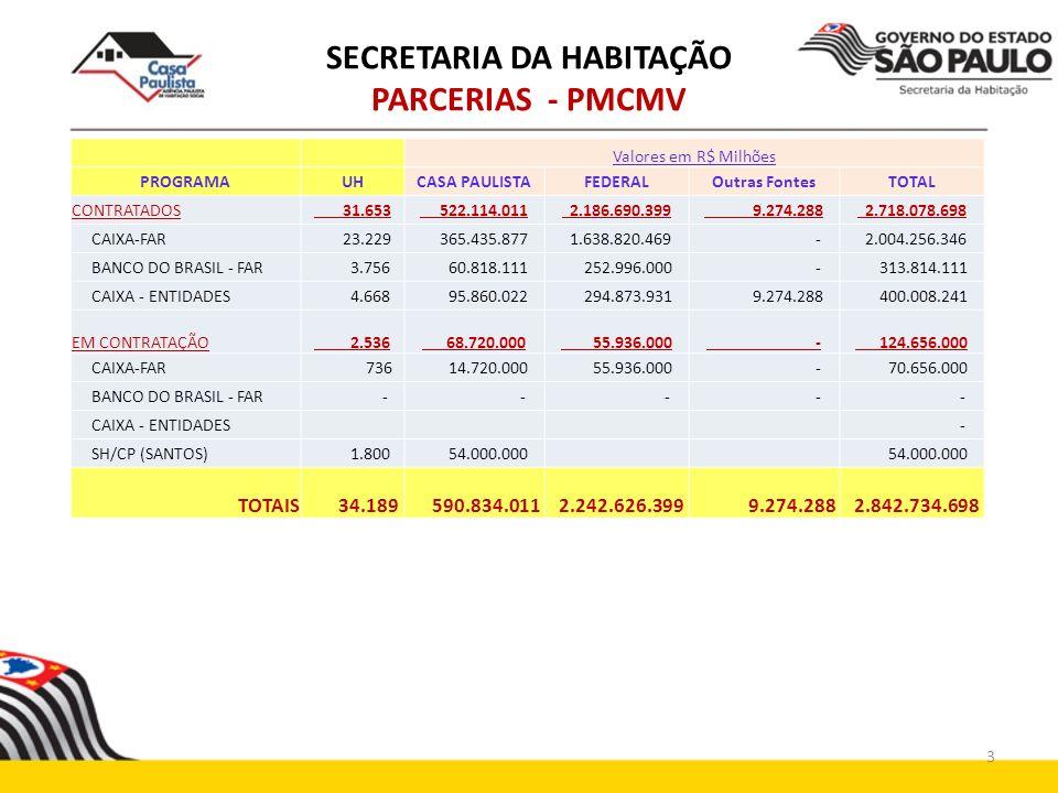 SECRETARIA DA HABITAÇÃO PARCERIAS - PMCMV Valores em R$ Milhões PROGRAMAUHCASA PAULISTAFEDERALOutras FontesTOTAL CONTRATADOS 31.653 522.114.011 2.186.
