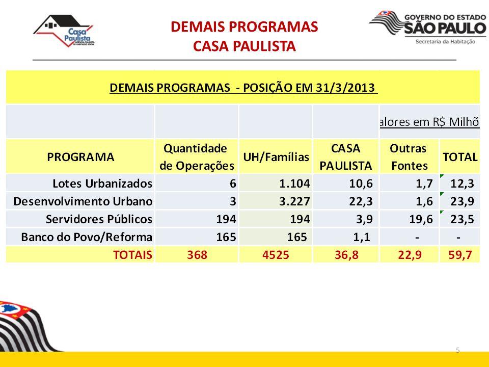 DEMAIS PROGRAMAS CASA PAULISTA PROGRAMAS EM PREPARAÇÃO HABITAÇÃO RURAL BANCO DO BRASIL CAIXA TOTAL Metas: 4.000 uh 8.000 uh PROGRAMA APOIO AO CRÉDITO/CARTA DE CRÉDITO BANCO DO BRASIL CAIXA TOTAL Metas: 8.000 uh 16.000 uh 6
