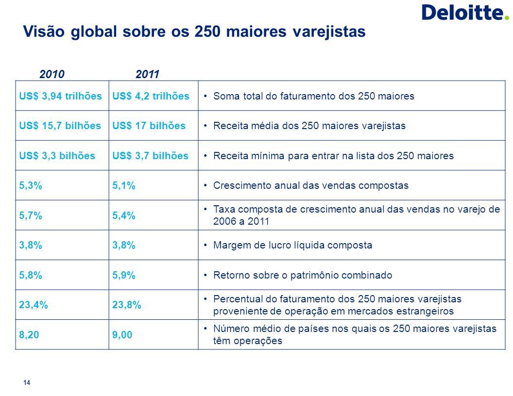 Visão global sobre os 250 maiores varejistas 2010 2011 US$ 3,94 trilhões US$ 4,2 trilhõesSoma total do faturamento dos 250 maiores US$ 15,7 bilhões US
