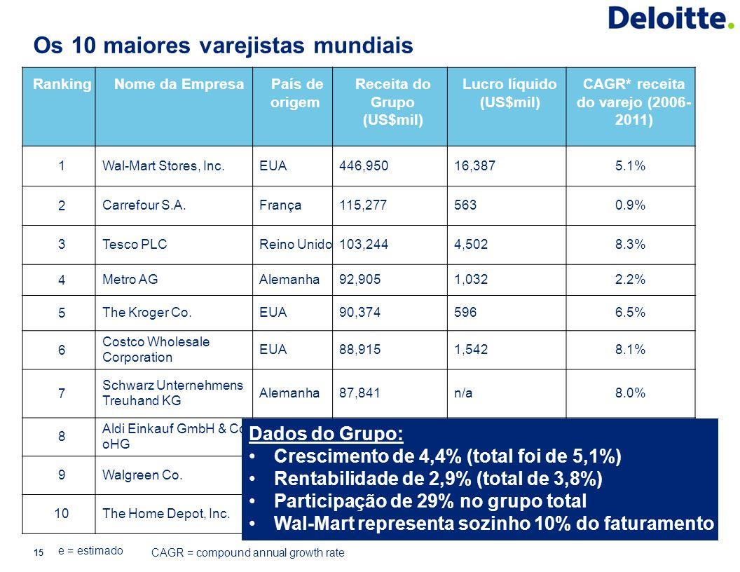 Os 10 maiores varejistas mundiais 15 Ranking Nome da Empresa País de origem Receita do Grupo (US$mil) Lucro líquido (US$mil) CAGR* receita do varejo (