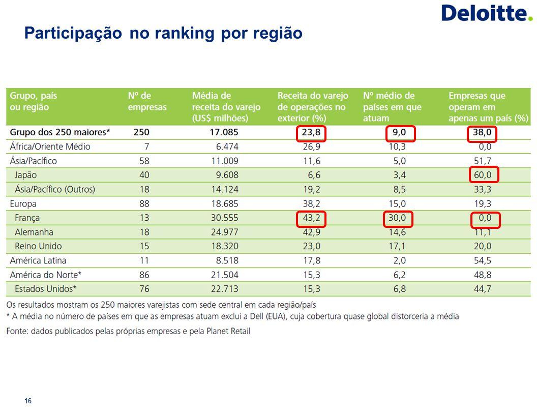 Participação no ranking por região 16