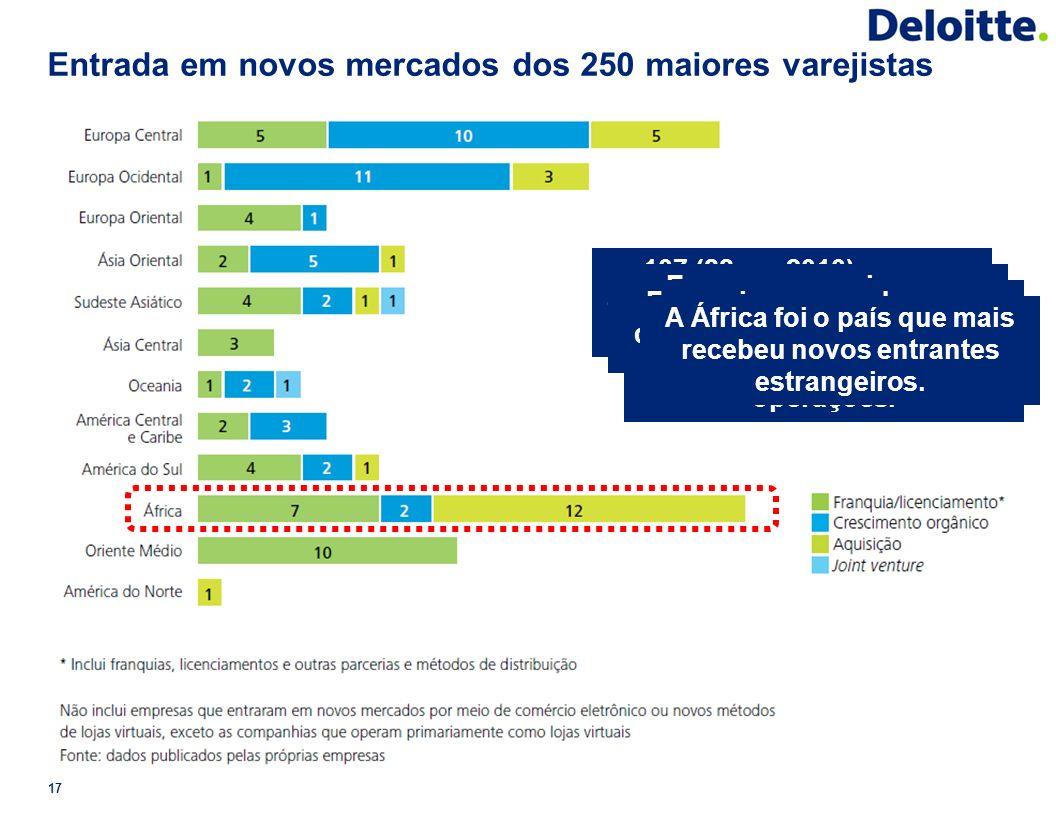 Entrada em novos mercados dos 250 maiores varejistas 17 107 (88 em 2010) novas operações fora da matriz, em 72 países diferentes (57). Empresas americ
