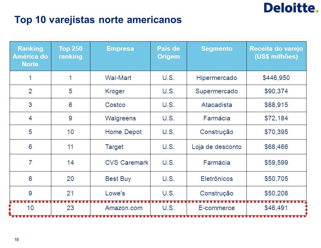 Top 10 varejistas norte americanos 18 Ranking América do Norte Top 250 ranking EmpresaPaís de Origem SegmentoReceita do varejo (US$ milhões) 11Wal-Mar