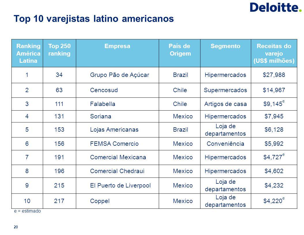 Top 10 varejistas latino americanos 20 Ranking América Latina Top 250 ranking EmpresaPaís de Origem SegmentoReceitas do varejo (US$ milhões) 134Grupo