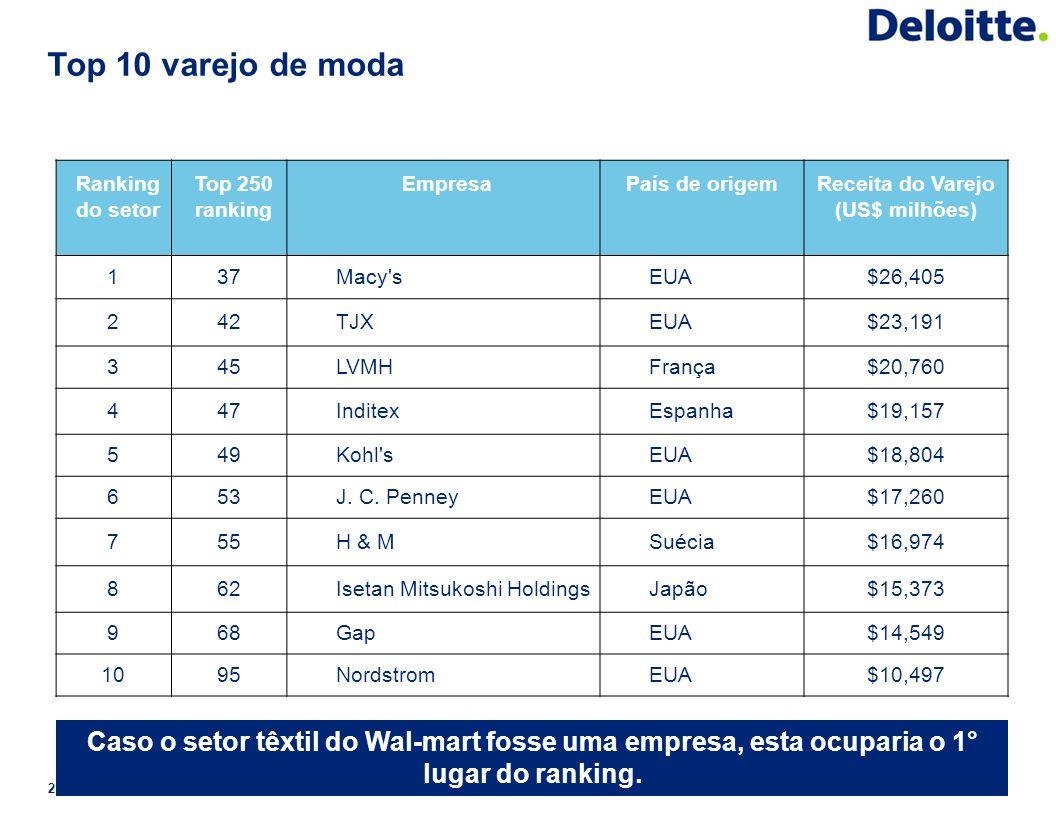 Top 10 varejo de moda 21 Ranking do setor Top 250 ranking EmpresaPaís de origemReceita do Varejo (US$ milhões) 137Macy'sEUA$26,405 242TJXEUA$23,191 34
