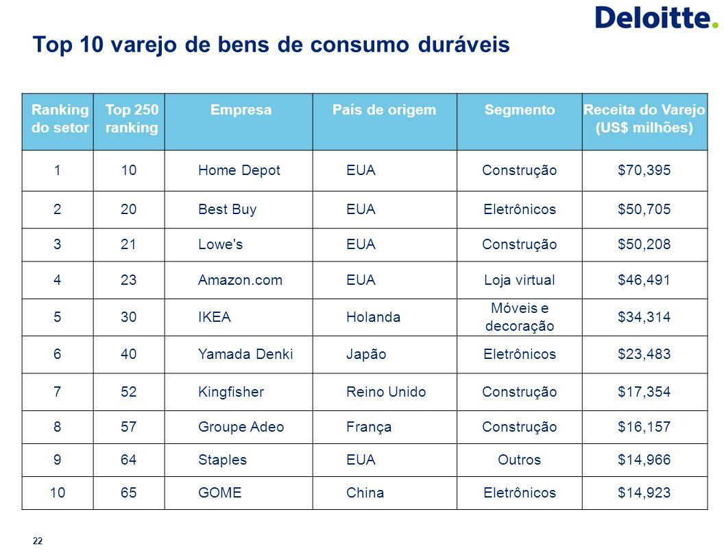 Top 10 varejo de bens de consumo duráveis 22 Ranking do setor Top 250 ranking EmpresaPaís de origemSegmentoReceita do Varejo (US$ milhões) 110Home Dep