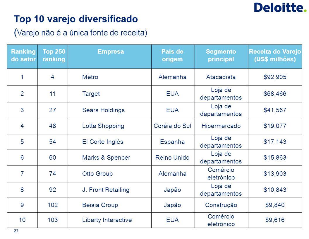 Top 10 varejo diversificado ( Varejo não é a única fonte de receita) 23 Ranking do setor Top 250 ranking EmpresaPaís de origem Segmento principal Rece