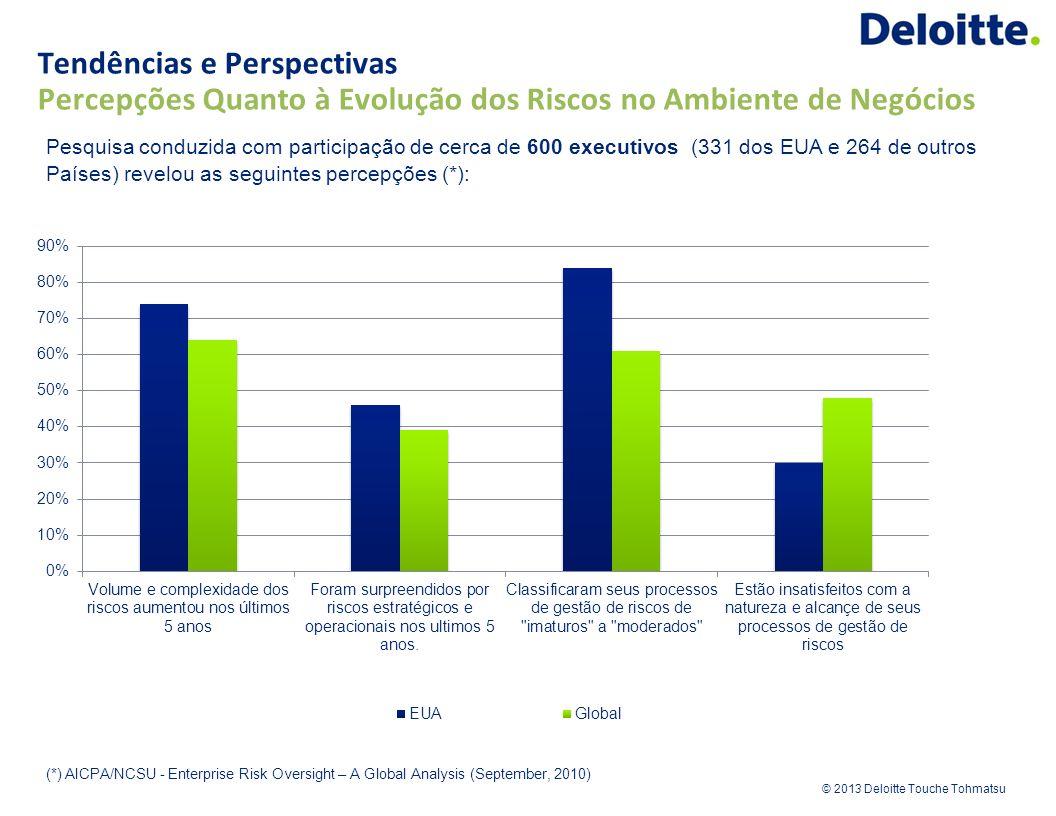 © 2013 Deloitte Touche Tohmatsu Pesquisa conduzida com participação de cerca de 600 executivos (331 dos EUA e 264 de outros Países) revelou as seguint
