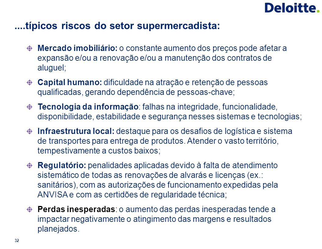....típicos riscos do setor supermercadista: 32 Mercado imobiliário: o constante aumento dos preços pode afetar a expansão e/ou a renovação e/ou a man