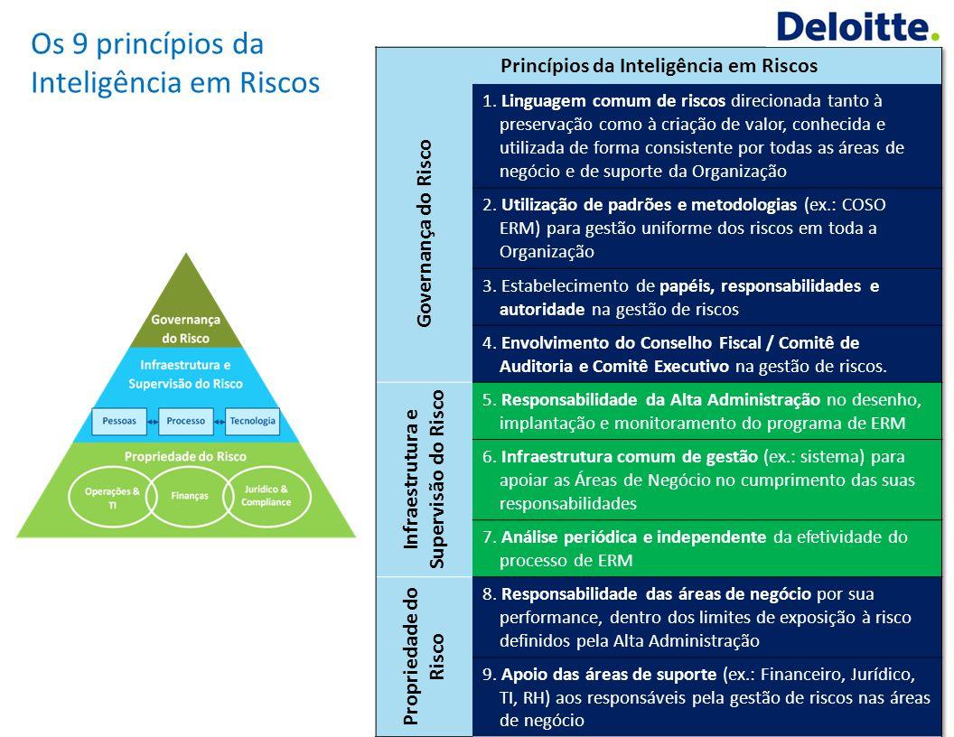 © Deloitte 2012. Todos os direitos reservados. © Deloitte 2013. Todos os direitos reservados. 9 Princípios para a construçã o de um processo de inteli