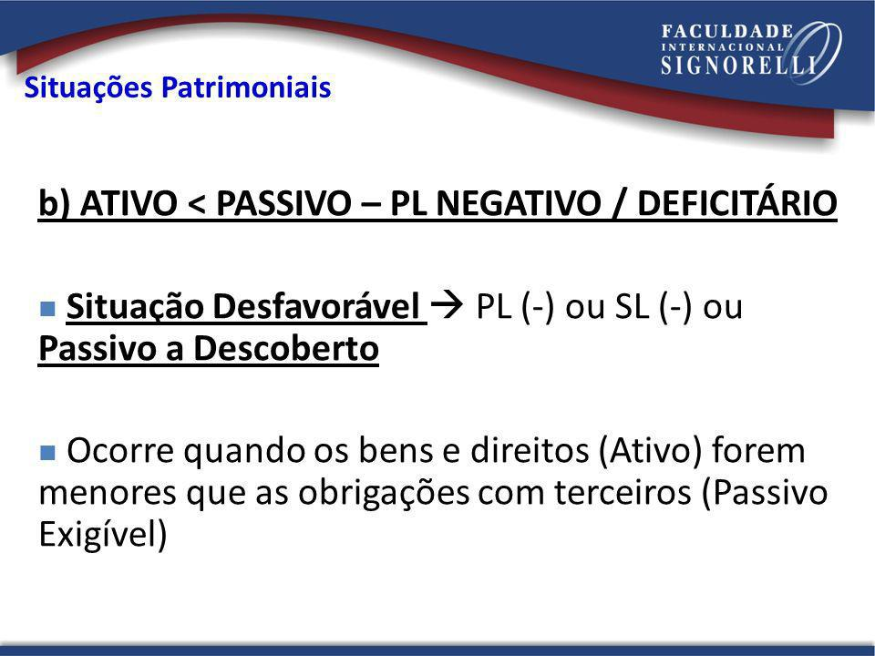 Situações Patrimoniais b) ATIVO < PASSIVO – PL NEGATIVO / DEFICITÁRIO Situação Desfavorável PL (-) ou SL (-) ou Passivo a Descoberto Ocorre quando os