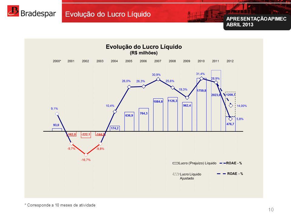 Institucional APRESENTAÇÃO APIMEC ABRIL 2013 Evolução do Lucro Líquido 10 * Corresponde a 10 meses de atividade