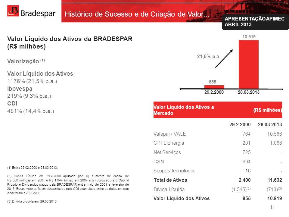 Institucional APRESENTAÇÃO APIMEC ABRIL 2013 855 10.919 29-fev-00 Histórico de Sucesso e de Criação de Valor... Valor Líquido dos Ativos da BRADESPAR
