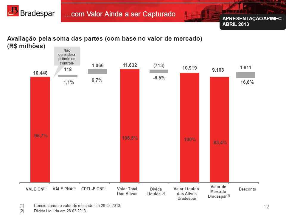 Institucional APRESENTAÇÃO APIMEC ABRIL 2013 10.448 11.632 10.919 9.108 VALE ON (1) VALE PNA (1) CPFL-E ON (1) Valor Total Dos Ativos Dívida Líquida (