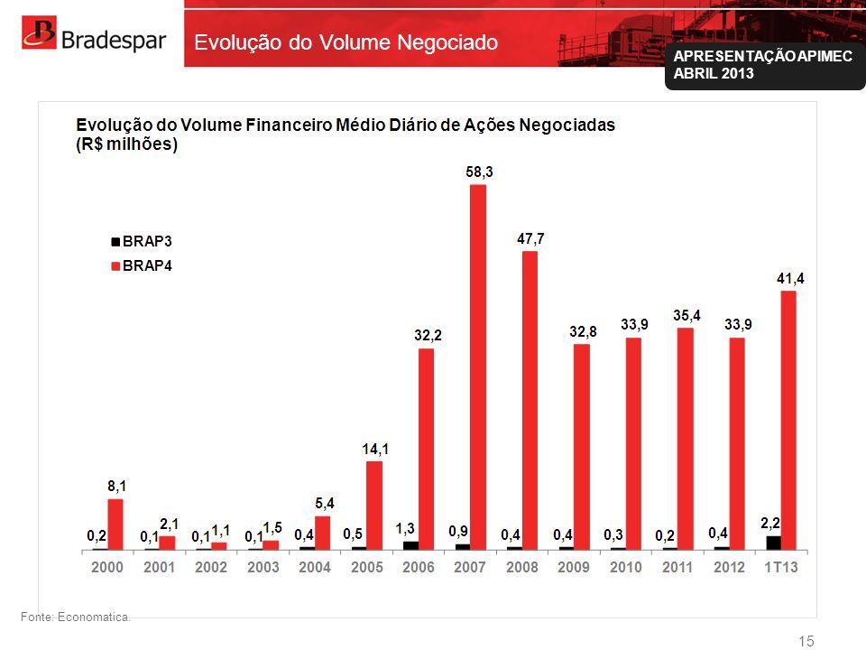 Institucional APRESENTAÇÃO APIMEC ABRIL 2013 Evolução do Volume Negociado Fonte: Economatica. 15