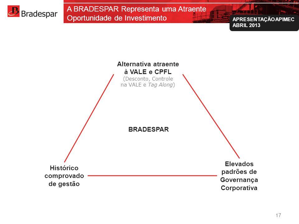 Institucional APRESENTAÇÃO APIMEC ABRIL 2013 Histórico comprovado de gestão Alternativa atraente à VALE e CPFL (Desconto, Controle na VALE e Tag Along