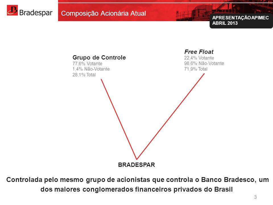 Institucional APRESENTAÇÃO APIMEC ABRIL 2013 Composição Acionária Atual Grupo de Controle 77,6% Votante 1,4% Não-Votante 28,1% Total Free Float 22,4%