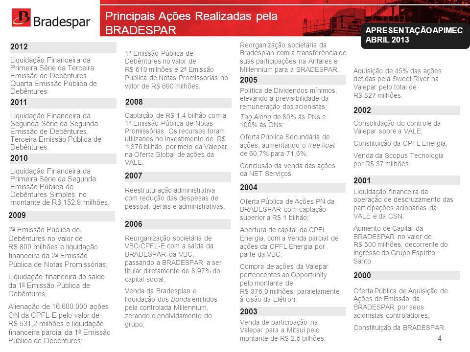 Institucional APRESENTAÇÃO APIMEC ABRIL 2013 Principais Ações Realizadas pela BRADESPAR 2ª Emissão Pública de Debêntures no valor de R$ 800 milhões e
