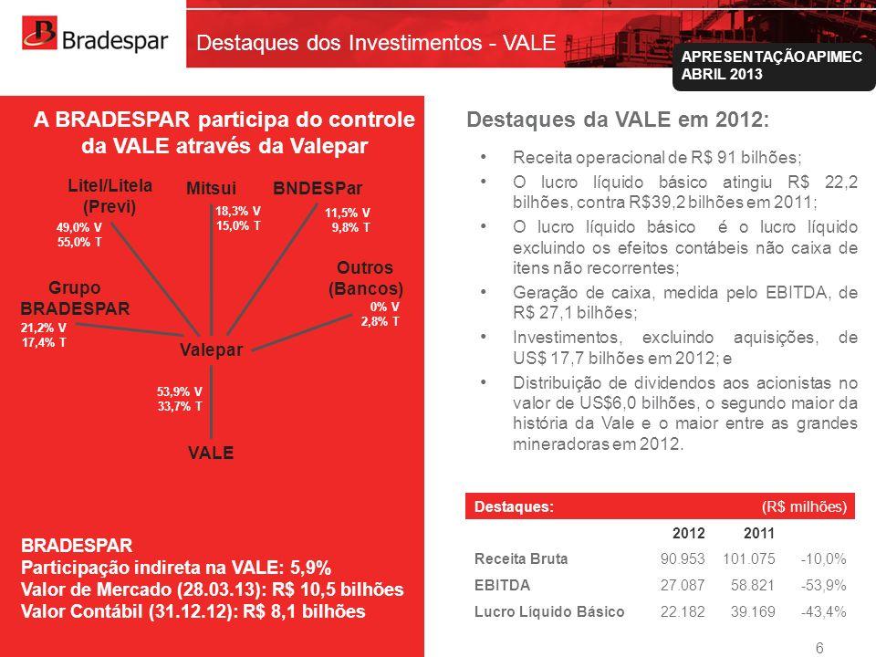 Institucional APRESENTAÇÃO APIMEC ABRIL 2013 Destaques dos Investimentos - CPFL Camargo Corrêa¹ Previ¹ Energia SP FIA (Funcesp, Petros, Sistel, Sabesprev)¹ CPFL - E 24,4% V/T (1) Signatários do Acordo de Acionistas da CPFL Energia BRADESPAR Participação na CPFL: 5,3% Valor de Mercado (28.03.13): R$ 1,1 bilhão Valor Contábil (31.12.12): R$ 73,1 milhões Destaques da CPFL Energia em 2012: Destaques: (R$ milhões) 20122011 Receita Bruta 21.42218.86613,5% EBITDA 3.8983.8521,2% Lucro Líquido 1.2571.624-22,6% BRADESPAROutros 30% V/T 14,9% V/T 5,3% V/T25,4% V/T 7 Distribuição de R$ 1,1 bilhão em dividendos referentes a 2012, com dividend yield de 4,6%; Investimentos de R$ 537 milhões no 4T12 e de R$ 2,5 bilhões em 2012; Capex estimado de R$ 2,3 bilhões em 2013, totalizando R$ 8,7 bilhões entre 2013 e 2017; Aquisição, em conjunto com a Equatorial Energia, dos ativos do Grupo Rede, sujeito a determinadas condições suspensivas; e Atribuição da nota de crédito brAA+ pela Standard & Poors às emissões de debêntures de controladas e manutenção da nota de crédito AA+(bra) pela Fitch Ratings à CPFL Energia e subsidiárias.