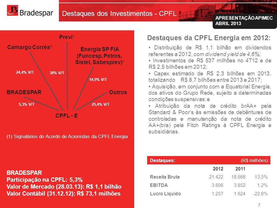 Institucional APRESENTAÇÃO APIMEC ABRIL 2013 Destaques dos Investimentos - CPFL Camargo Corrêa¹ Previ¹ Energia SP FIA (Funcesp, Petros, Sistel, Sabesp