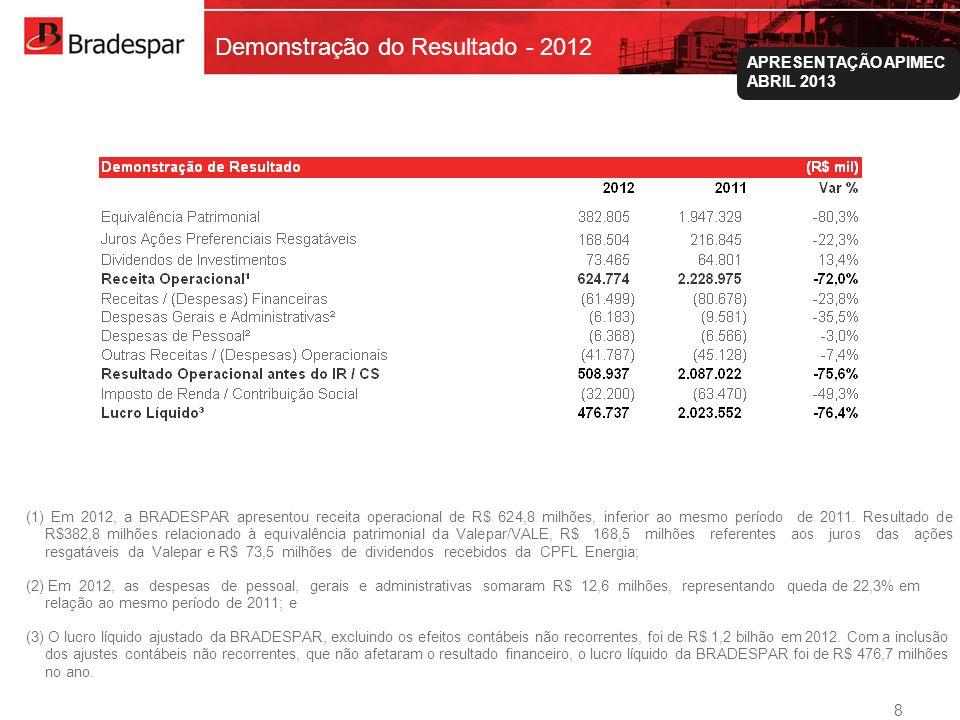 Institucional APRESENTAÇÃO APIMEC ABRIL 2013 Demonstração do Resultado - 2012 8 (1) Em 2012, a BRADESPAR apresentou receita operacional de R$ 624,8 mi