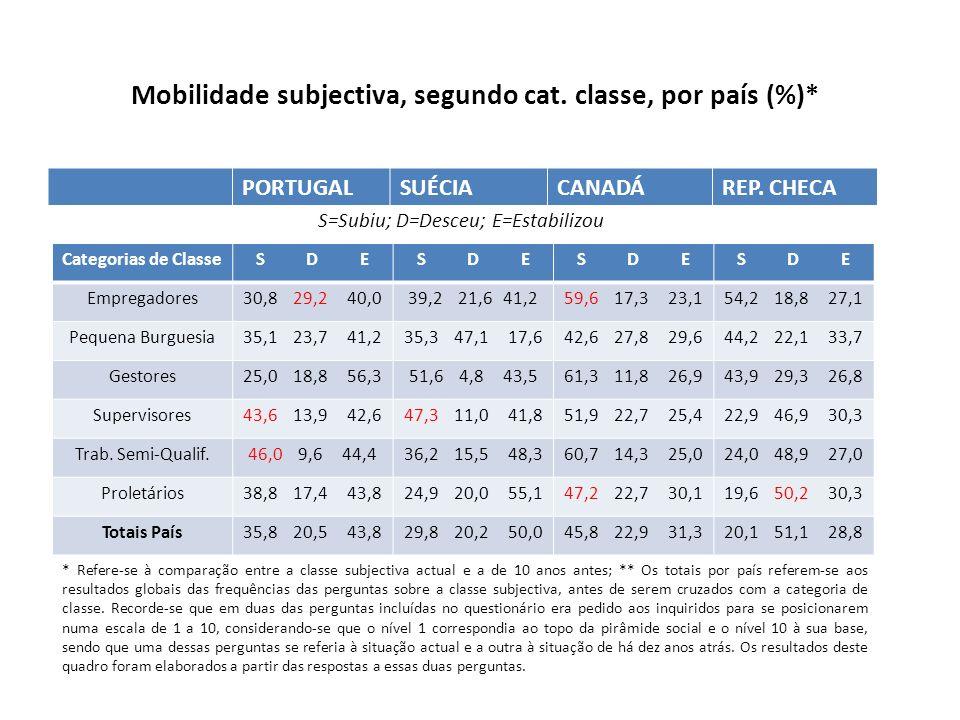 Mobilidade subjectiva, segundo cat. classe, por país (%)* PORTUGALSUÉCIACANADÁREP. CHECA Categorias de ClasseS D E Empregadores30,8 29,2 40,039,2 21,6