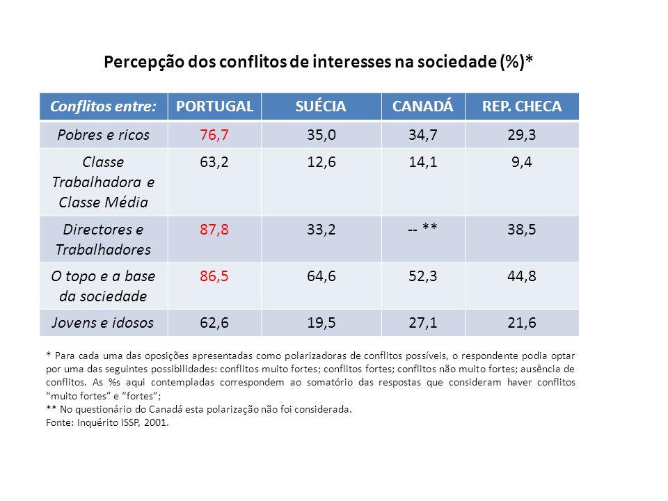 Percepção dos conflitos de interesses na sociedade (%)* Conflitos entre:PORTUGALSUÉCIACANADÁREP. CHECA Pobres e ricos76,735,034,729,3 Classe Trabalhad