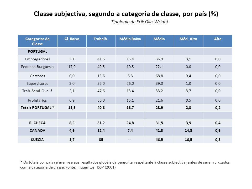 Classe subjectiva, segundo a categoria de classe, por país (%) Categorias de Classe Cl. BaixaTrabalh.Média BaixaMédiaMéd. AltaAlta PORTUGAL Empregador