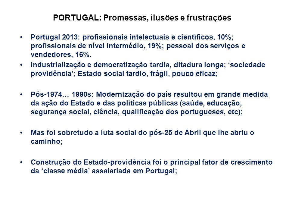 PORTUGAL: Promessas, ilusões e frustrações Portugal 2013: profissionais intelectuais e científicos, 10%; profissionais de nível intermédio, 19%; pesso